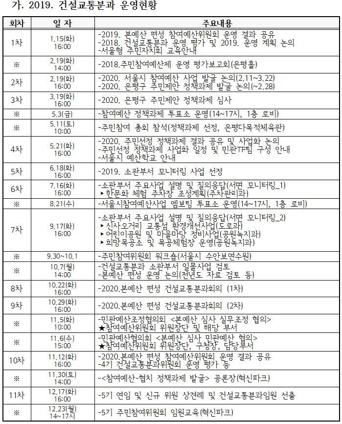 2019 건설교통분과 운영현황.JPG