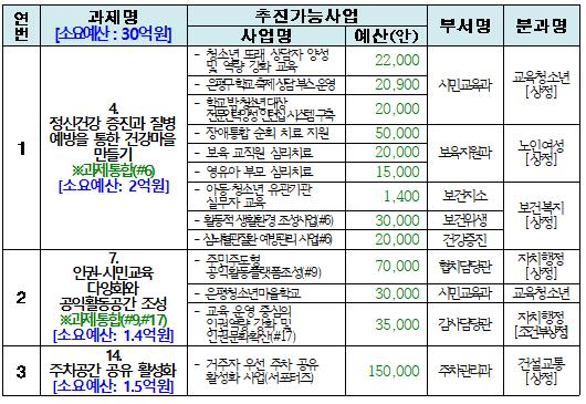 참여예산위원회 소위원회 정기회의 개최결과(2차) 1.PNG