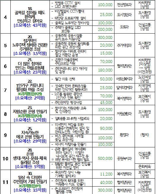 참여예산위원회 소위원회 정기회의 개최결과(2차) 2.PNG